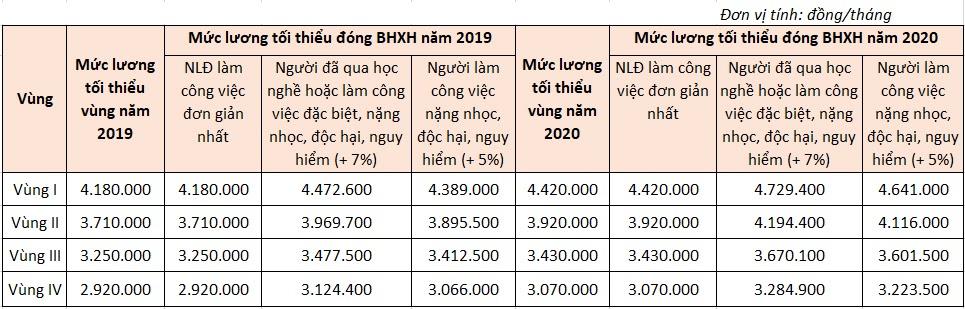 Mức đóng BHXH tối thiểu năm 2020