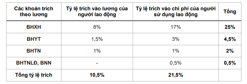 Bảng tỷ lệ đóng BHXH năm 2020